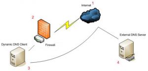 dynamic-dns-server-thumb